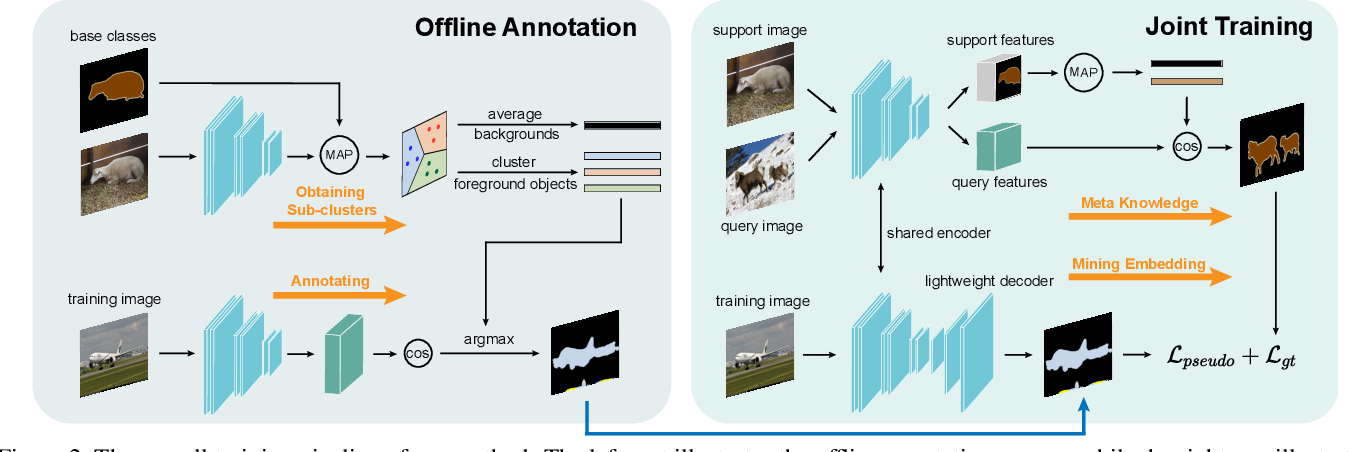 Figure 3 for Mining Latent Classes for Few-shot Segmentation