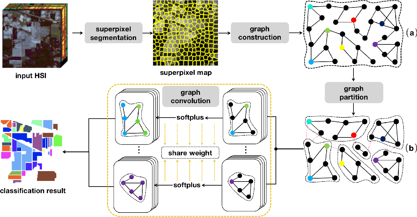 Figure 1 for Semi-supervised Hyperspectral Image Classification with Graph Clustering Convolutional Networks