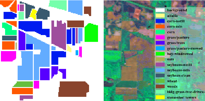 Figure 4 for Semi-supervised Hyperspectral Image Classification with Graph Clustering Convolutional Networks