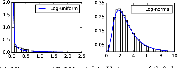 Figure 1 for Information Dropout: Learning Optimal Representations Through Noisy Computation