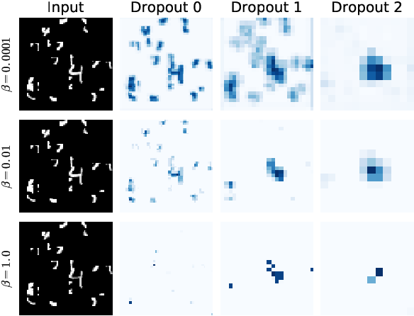 Figure 3 for Information Dropout: Learning Optimal Representations Through Noisy Computation
