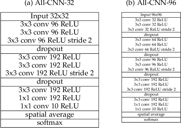 Figure 4 for Information Dropout: Learning Optimal Representations Through Noisy Computation