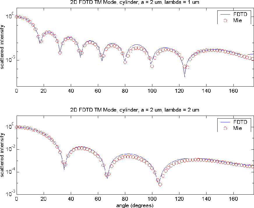 Figure 1 from A pulsed finite-difference time-domain (FDTD