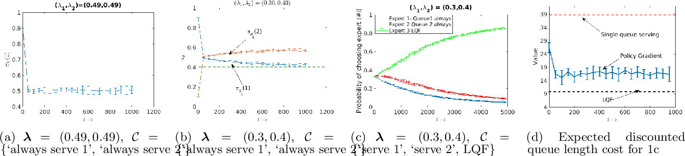 Figure 1 for Better than the Best: Gradient-based Improper Reinforcement Learning for Network Scheduling
