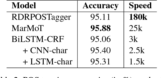 Figure 2 for From Word Segmentation to POS Tagging for Vietnamese