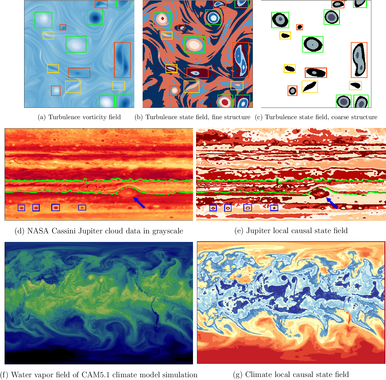 Figure 4 for DisCo: Physics-Based Unsupervised Discovery of Coherent Structures in Spatiotemporal Systems