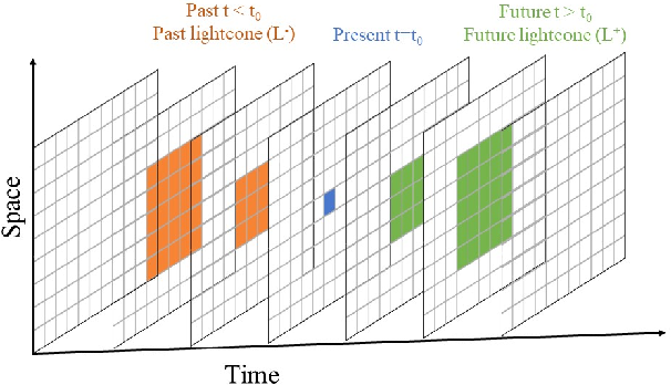 Figure 1 for DisCo: Physics-Based Unsupervised Discovery of Coherent Structures in Spatiotemporal Systems