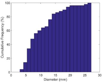 Figure 1 for Mass Segmentation in Automated 3-D Breast Ultrasound Using Dual-Path U-net