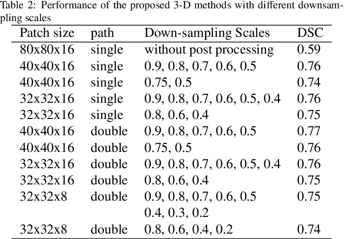 Figure 4 for Mass Segmentation in Automated 3-D Breast Ultrasound Using Dual-Path U-net