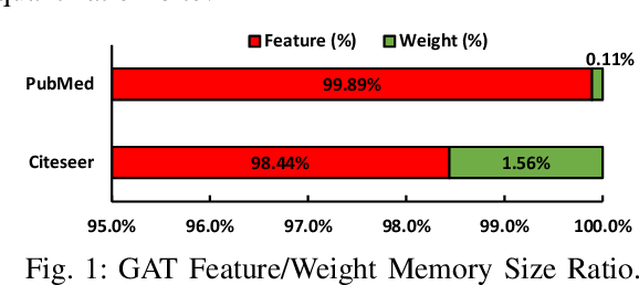 Figure 1 for SGQuant: Squeezing the Last Bit on Graph Neural Networks with Specialized Quantization