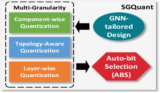 Figure 2 for SGQuant: Squeezing the Last Bit on Graph Neural Networks with Specialized Quantization