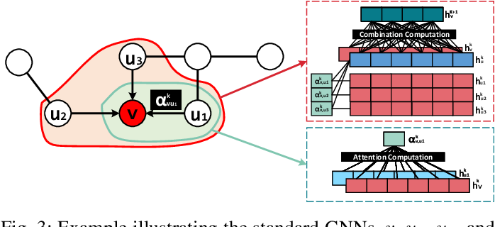 Figure 3 for SGQuant: Squeezing the Last Bit on Graph Neural Networks with Specialized Quantization