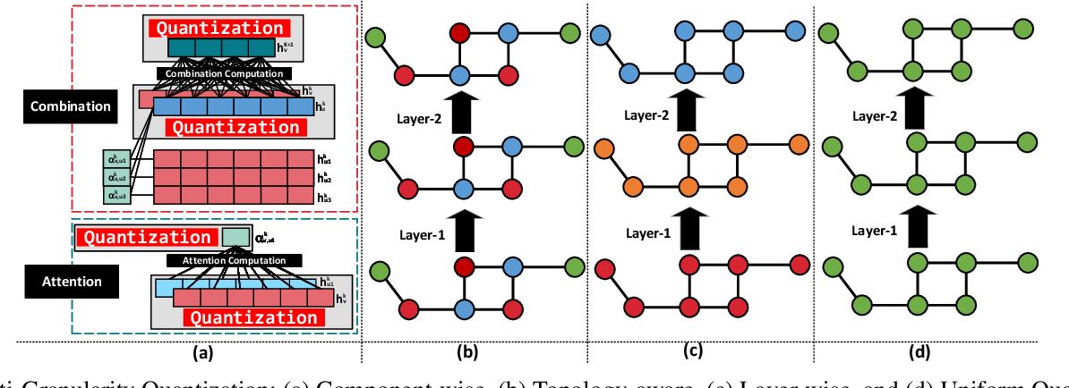 Figure 4 for SGQuant: Squeezing the Last Bit on Graph Neural Networks with Specialized Quantization