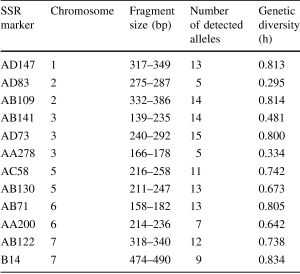 Table 2 Fragment sizes, chromosomal location and number of detected alleles for the SSR markers