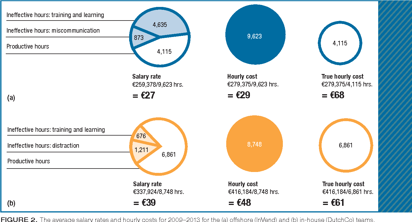Figure 2 The Average Salary Rates And Hourly Costs For 2009 2013 For The