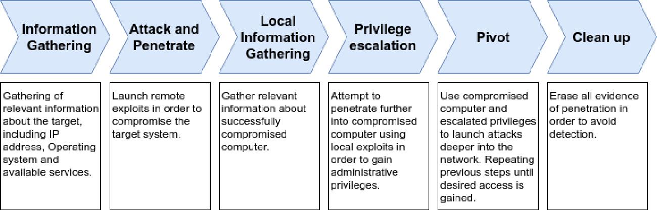 Figure 1 for Autonomous Penetration Testing using Reinforcement Learning