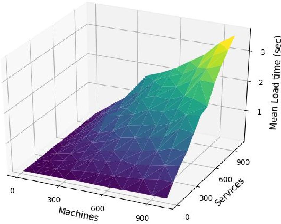 Figure 2 for Autonomous Penetration Testing using Reinforcement Learning