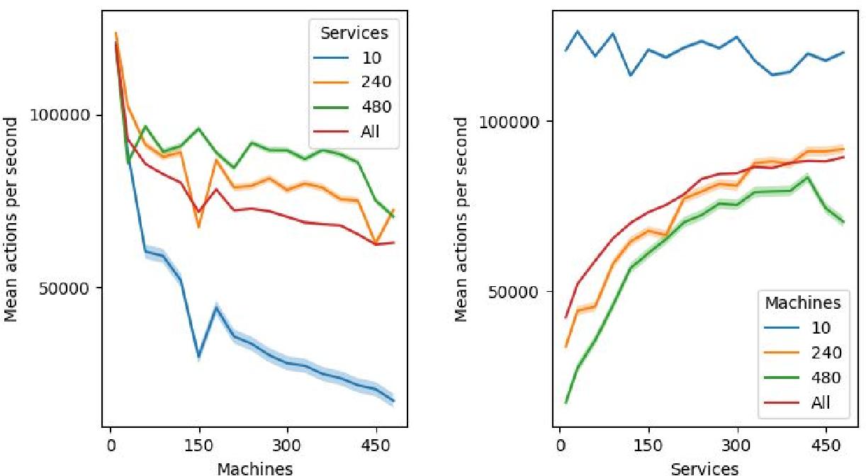 Figure 3 for Autonomous Penetration Testing using Reinforcement Learning
