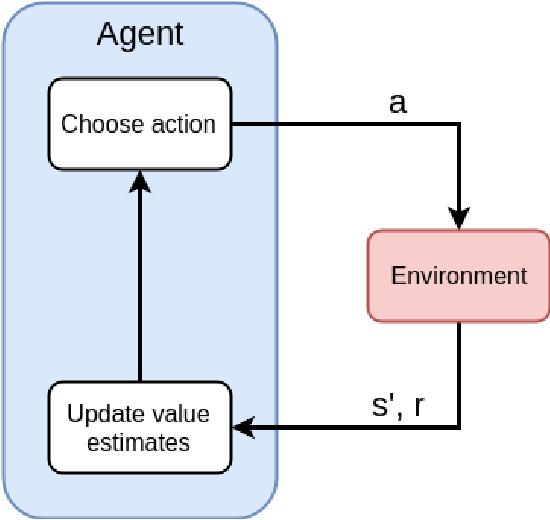 Figure 4 for Autonomous Penetration Testing using Reinforcement Learning