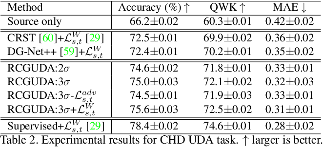 Figure 4 for Recursively Conditional Gaussian for Ordinal Unsupervised Domain Adaptation