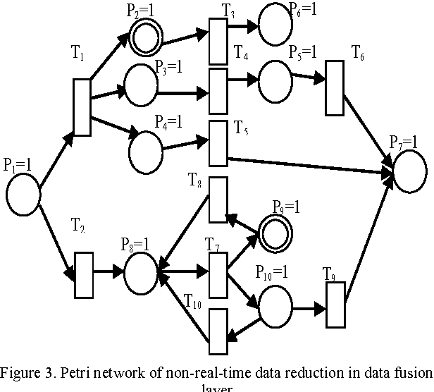 Vibration Data Processing Based On Petri Network In Wireless Sensor
