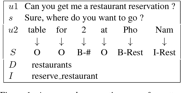 Figure 1 for Sequential Dialogue Context Modeling for Spoken Language Understanding