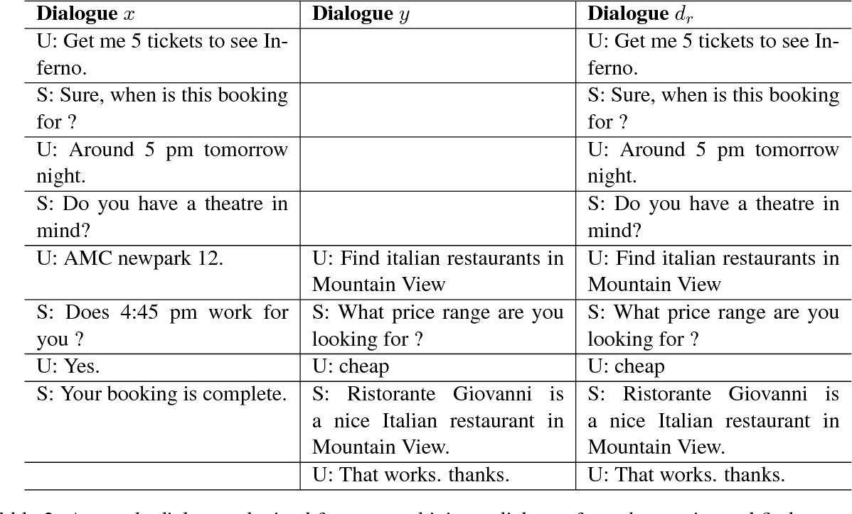 Figure 4 for Sequential Dialogue Context Modeling for Spoken Language Understanding