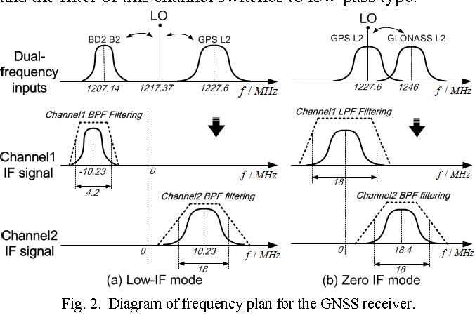 A dual-channel GPS/Compass/Galileo/GLONASS reconfigurable