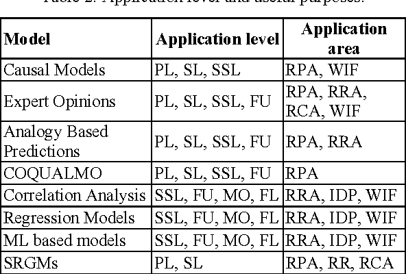 Table 2 from Defect prediction over software life cycle in