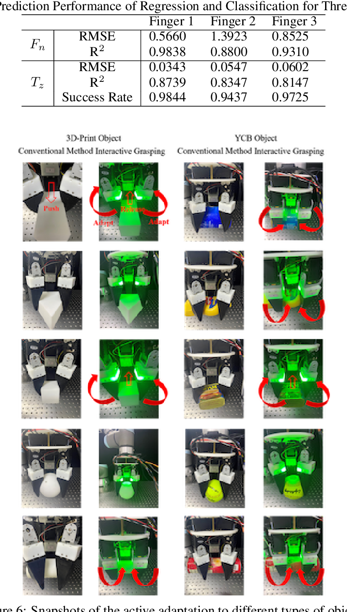 Figure 2 for Design of an Optoelectronically Innervated Gripper for Rigid-Soft Interactive Grasping