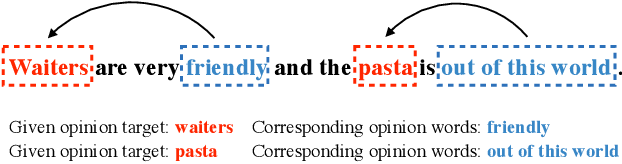 Figure 1 for Latent Opinions Transfer Network for Target-Oriented Opinion Words Extraction