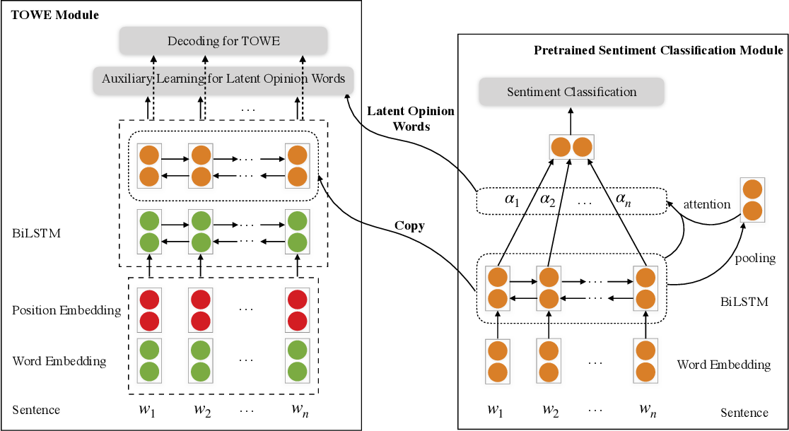 Figure 2 for Latent Opinions Transfer Network for Target-Oriented Opinion Words Extraction