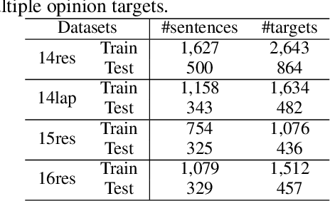 Figure 3 for Latent Opinions Transfer Network for Target-Oriented Opinion Words Extraction