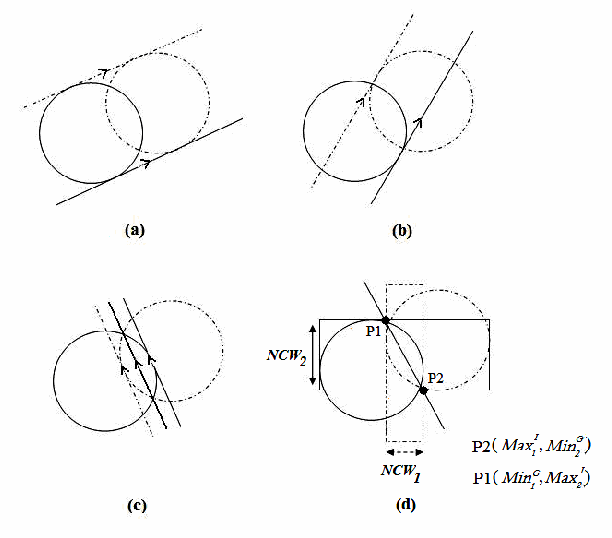 Towards A Best Linear Combination For Multimodal Biometric Fusion