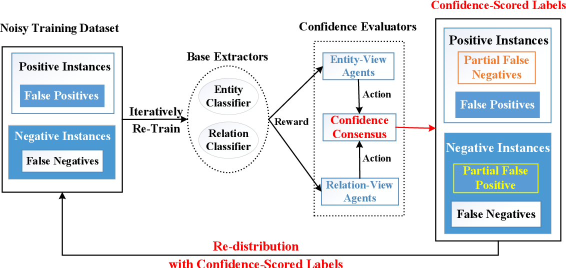 Figure 1 for Relabel the Noise: Joint Extraction of Entities and Relations via Cooperative Multiagents