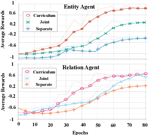 Figure 4 for Relabel the Noise: Joint Extraction of Entities and Relations via Cooperative Multiagents