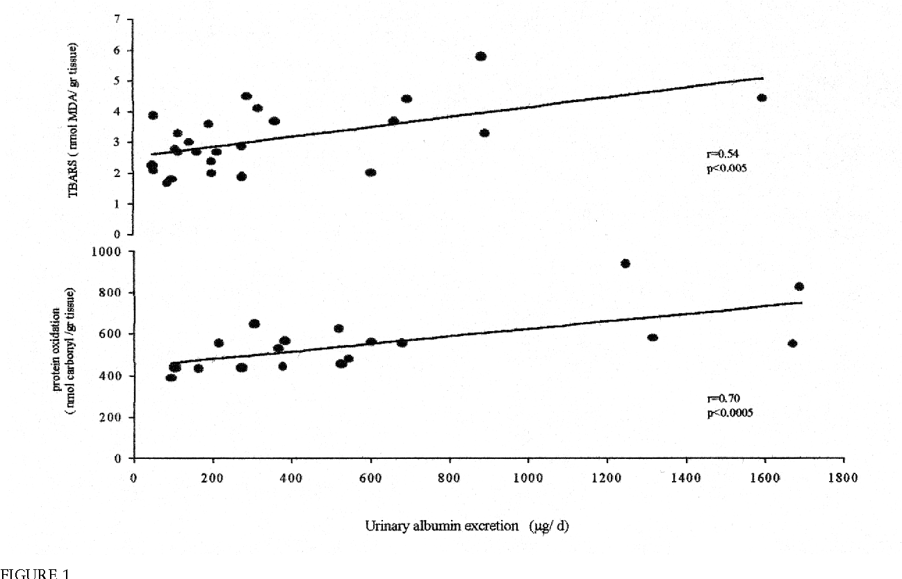 FIGURE 1 Correlation analysis of urinary albumin excretion with TBARS and carbonyl content of renal cortex tissues of all study groups.