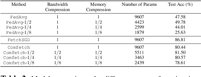 Figure 4 for Comfetch: Federated Learning of Large Networks on Memory-Constrained Clients via Sketching