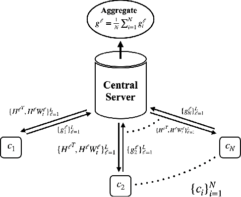 Figure 3 for Comfetch: Federated Learning of Large Networks on Memory-Constrained Clients via Sketching