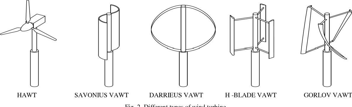 Figure 2 from Small Vertical Axis Wind Turbines for Energy