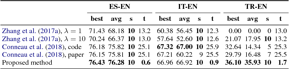 Figure 2 for A robust self-learning method for fully unsupervised cross-lingual mappings of word embeddings