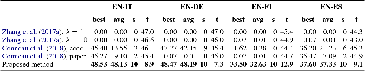 Figure 3 for A robust self-learning method for fully unsupervised cross-lingual mappings of word embeddings