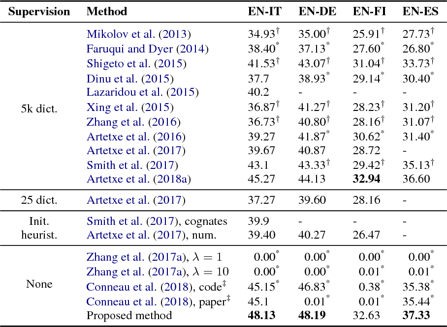 Figure 4 for A robust self-learning method for fully unsupervised cross-lingual mappings of word embeddings