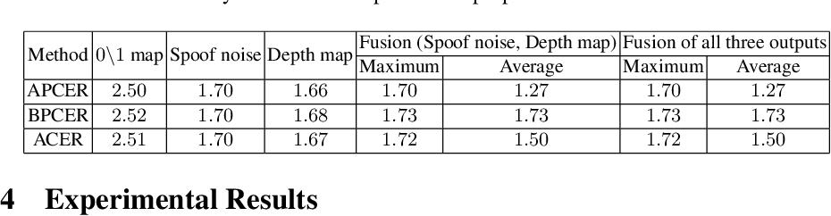 Figure 4 for Face De-Spoofing: Anti-Spoofing via Noise Modeling