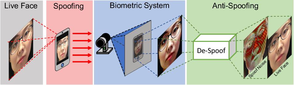 Figure 1 for Face De-Spoofing: Anti-Spoofing via Noise Modeling