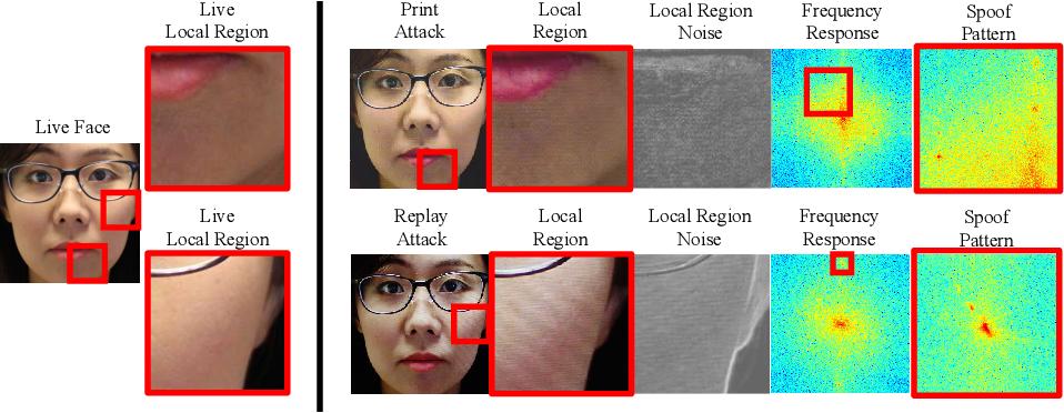 Figure 3 for Face De-Spoofing: Anti-Spoofing via Noise Modeling