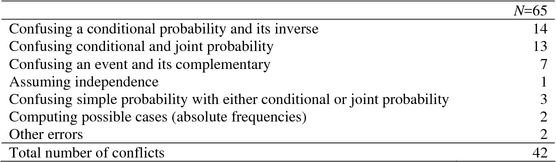 Pdf Computing Probabilities From Two Way Tables An
