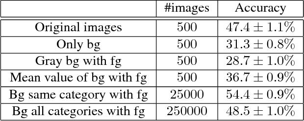 Figure 1 for Context Augmentation for Convolutional Neural Networks