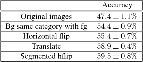Figure 3 for Context Augmentation for Convolutional Neural Networks