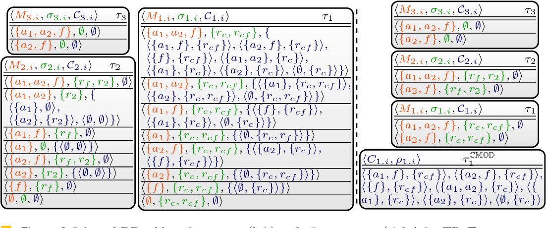 Figure 3 for DynASP2.5: Dynamic Programming on Tree Decompositions in Action
